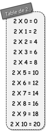 Table de multiplication de 2