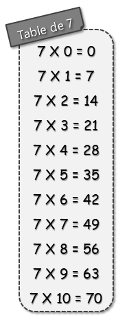 Table de multiplication de 7